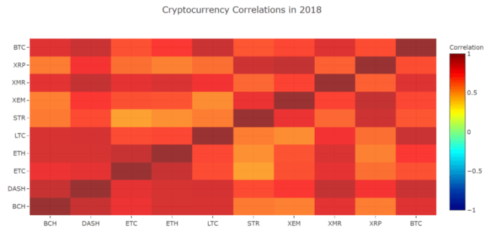 Cryptocurrency Relationships
