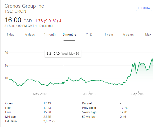 Cronos Group Trends