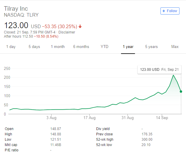 Tilray Inc. Yearly