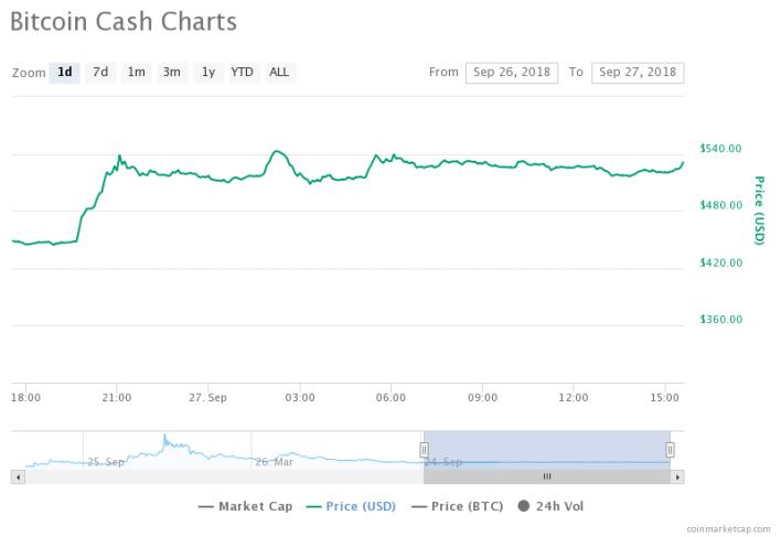 Bitcoin Cash Trend