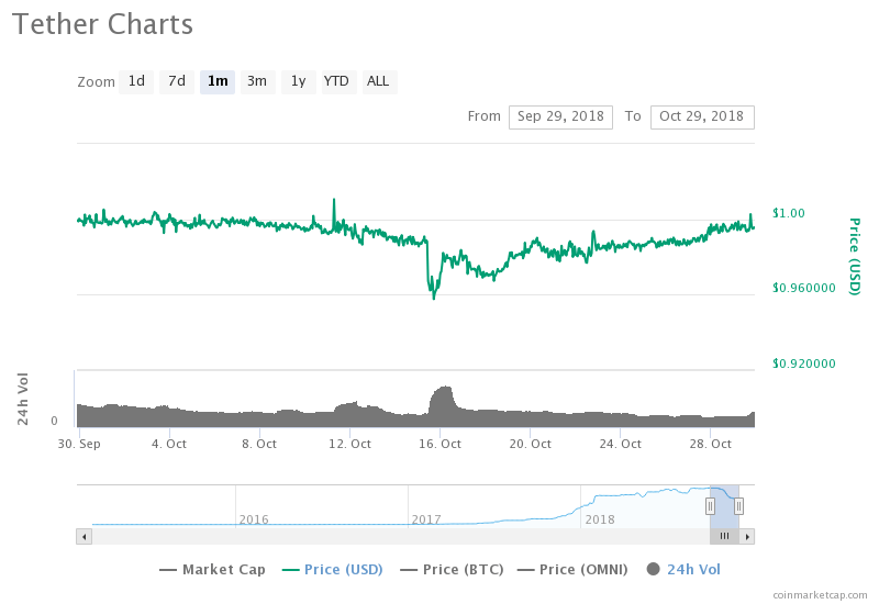 Tether Chart