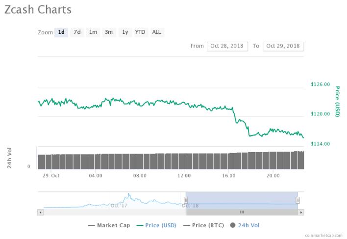 Zcash Chart