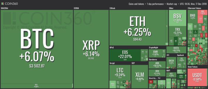 Crypto today