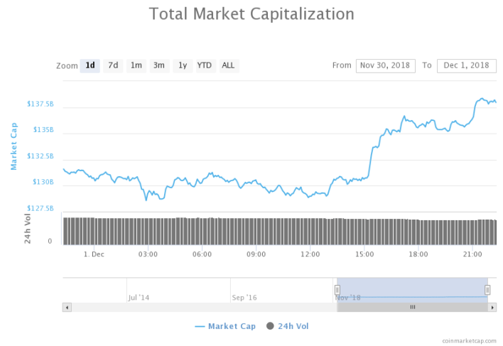 Market Cap.