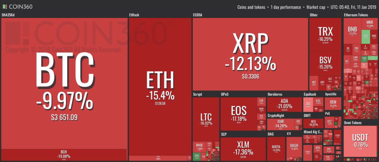 Cryptos in red