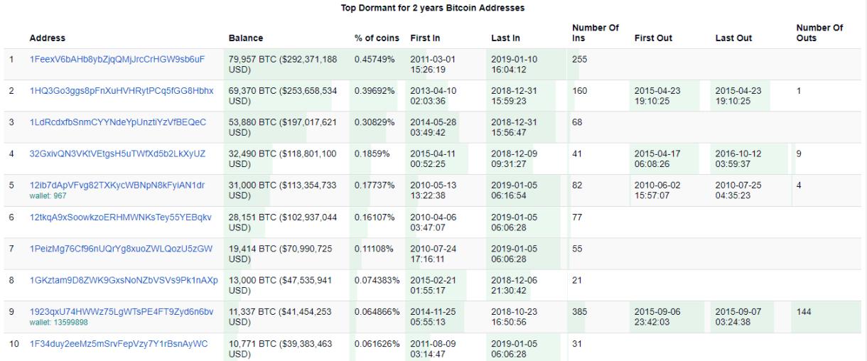 Top Dormant Bitcoin Wallets