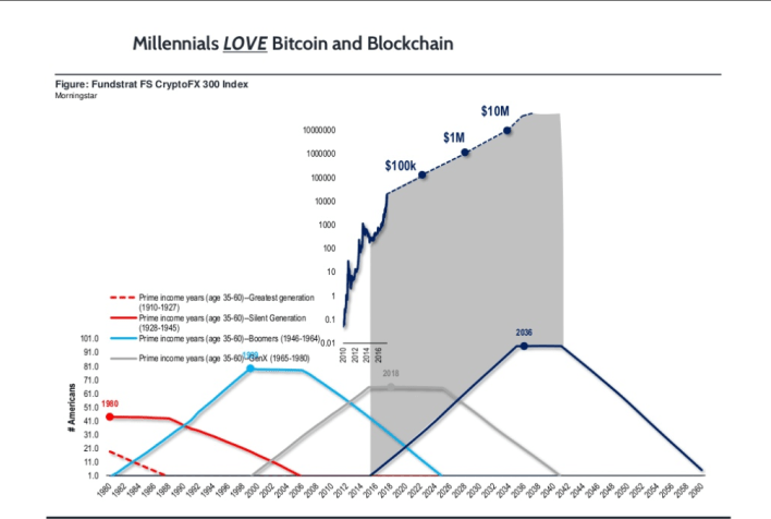 Millennials buy bitcoin and love blockchain technology