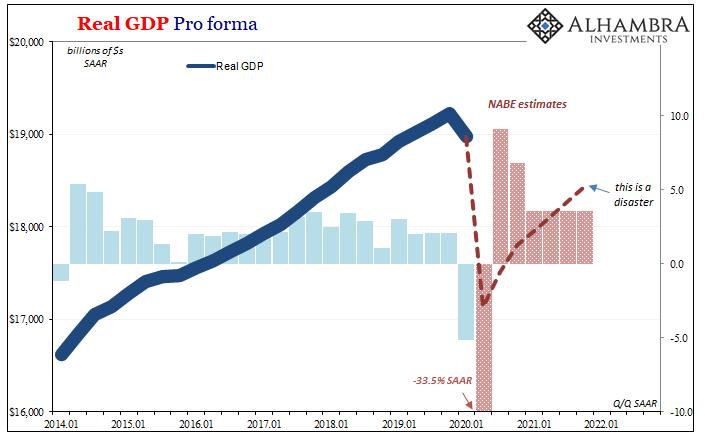 June 2020 NABE GDP pro forma short run