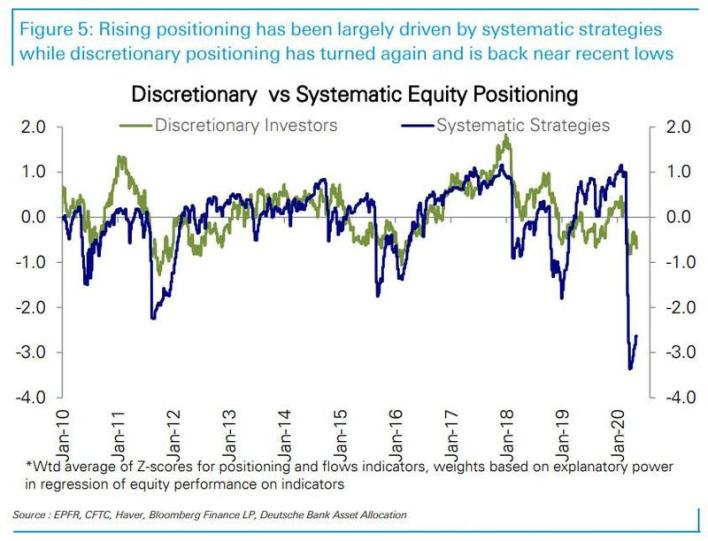 discretionary vs systematic equity positioning