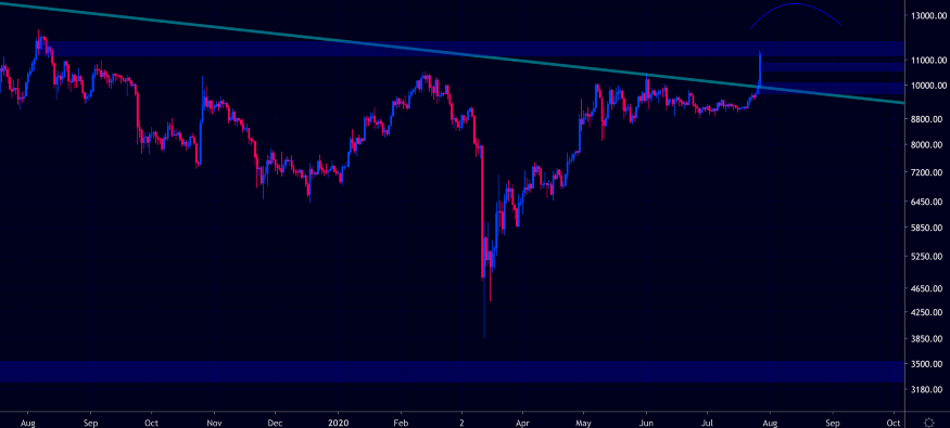 Bitcoin CME Gaps Currently Open in the Market
