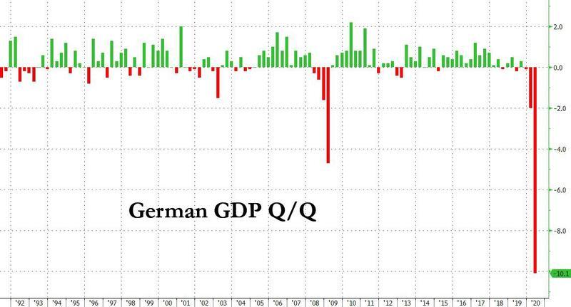German GDP Falls