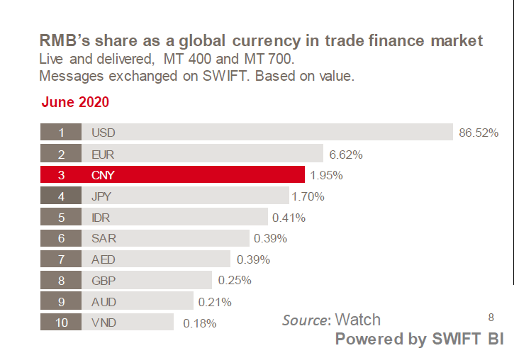 Share of Chinese Yuan RMB in global trade and finance market