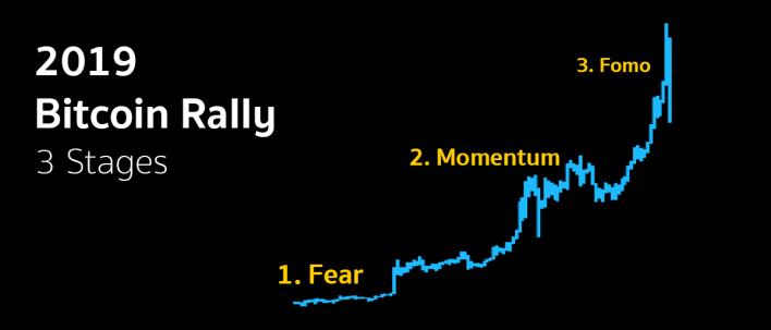 2019 Bitcoin Rally