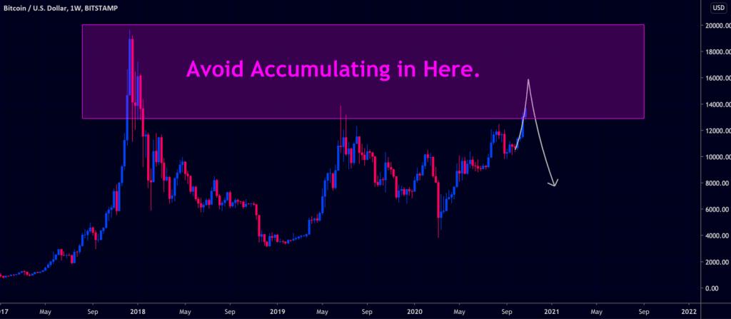 Avoid BTC at 14000