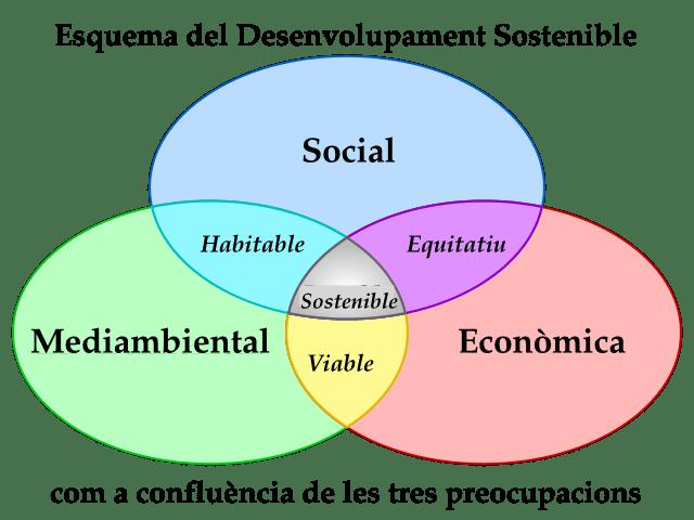 """""""Fragments escollits"""": Els valors d'una vida sostenible que ens l'omplen de sentit."""
