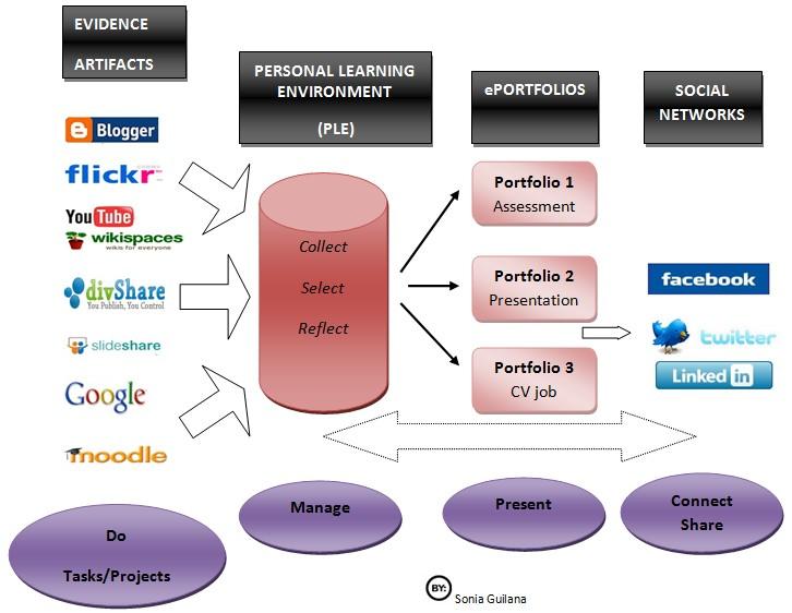 ePortfolio roadmap by Perfil de Sonia Guilana