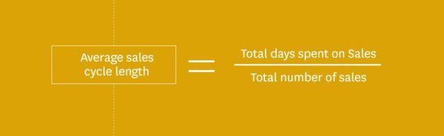 Mesures CRM - durée du cycle de vente