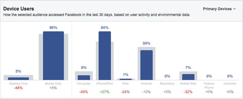 hiểu biết khán giả facebook