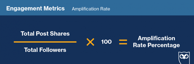 """Graphic showing how to track """"Amplification Rate"""" on social media"""