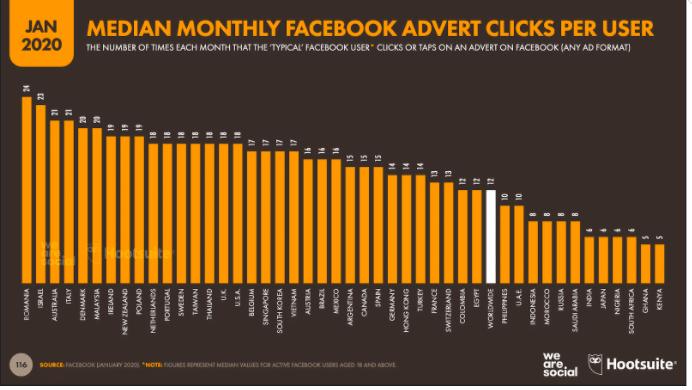 Graphique: clics mensuels médians sur Facebook par utilisateur