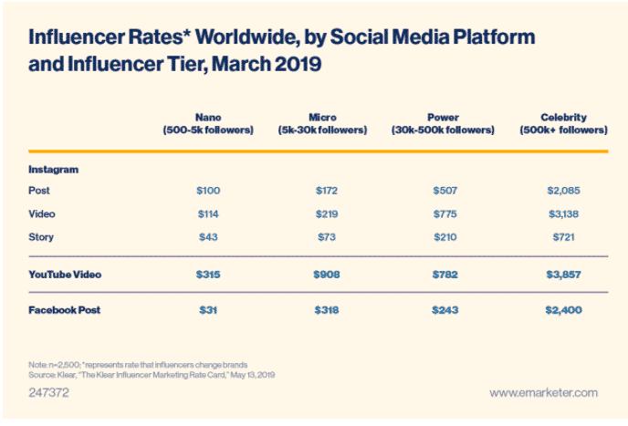 Graphique: Taux d'influence dans le monde par plate-forme sociale et niveau d'influence, mars 2019