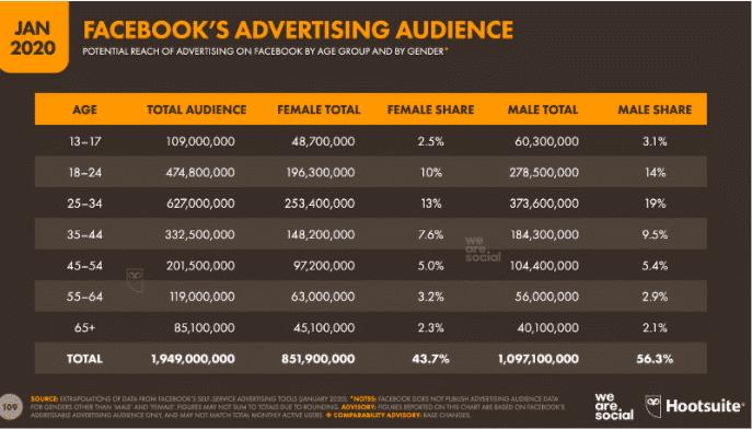 Graphique: audience publicitaire de Facebook