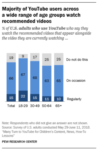 Chart showing majority of YouTube users across a wide range of age groups watch recommended videos