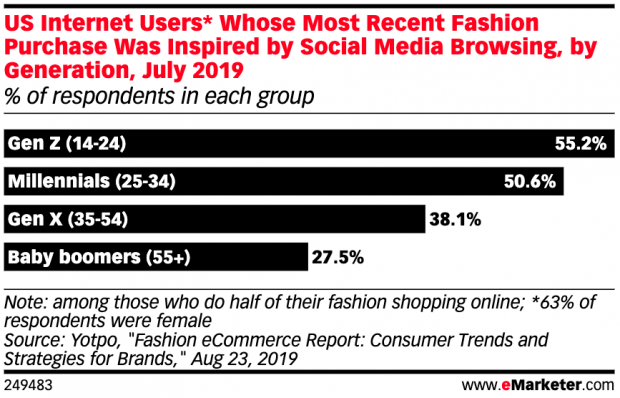 Bar graph showing percentage of internet users whose most recent fashion purchases were inspired by social media