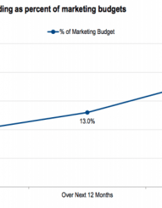 Social media ad budgets doubling over the next years also advertising stats that matter to marketers in rh blog hootsuite