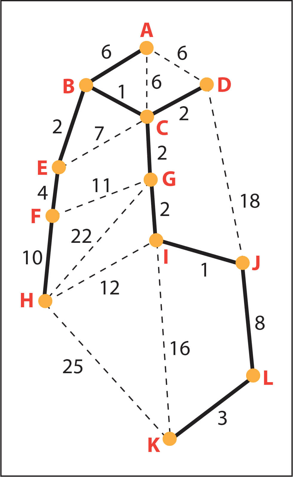 Kruskal's algorithm (Minimum spanning tree) with real-life