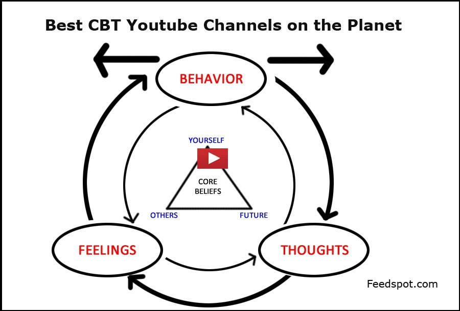 CBT Youtube Channels