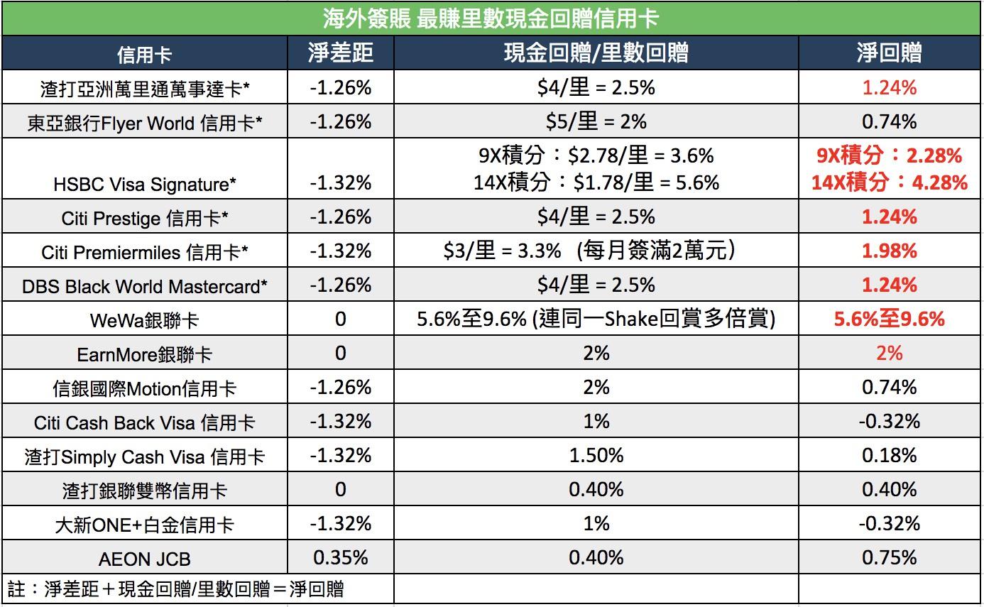 海外簽賬 用銀聯消費真的是最好? 小斯分析 | MoneySmart.hk