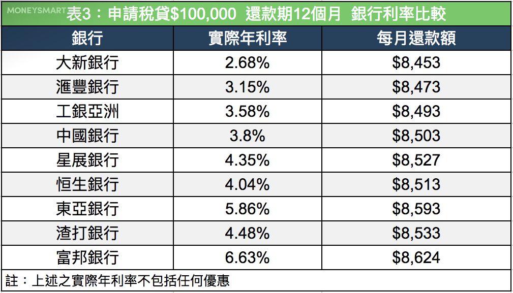稅貸 推薦2019 兩招教大家減低還款額 | MoneySmart.hk