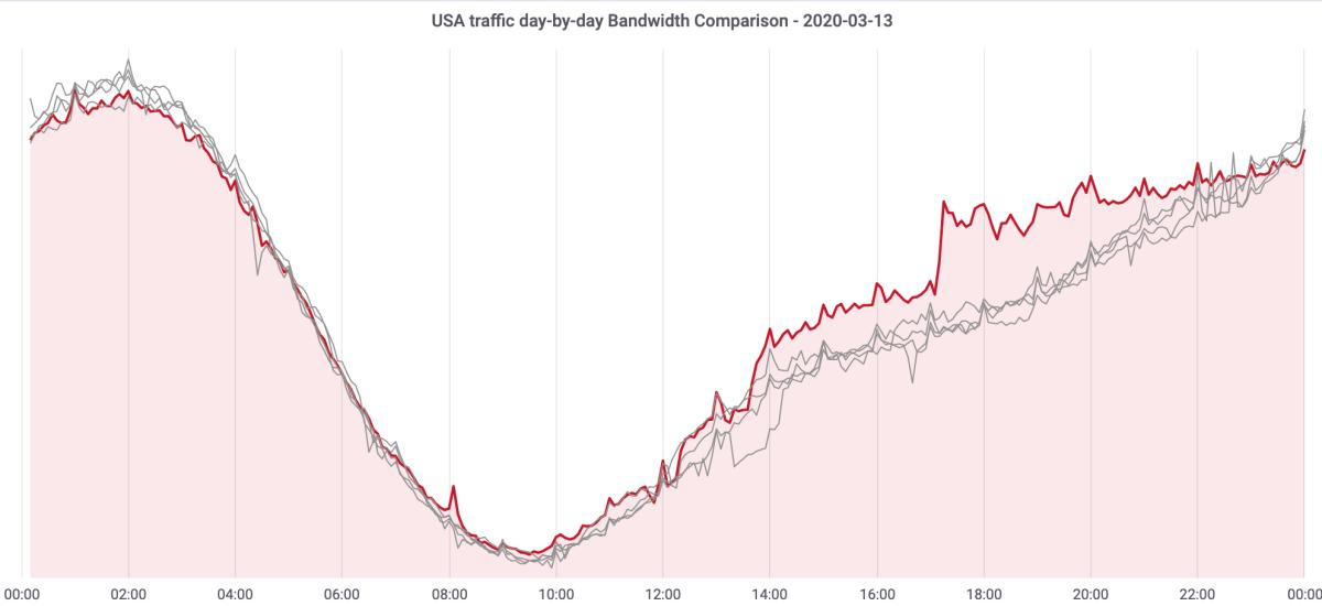 Así ha evolucionado el tráfico en Internet en los últimos días – Imagen 2