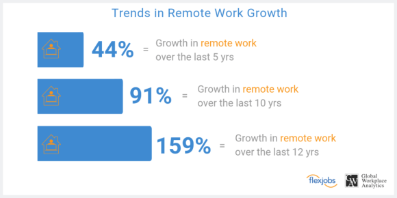 미국에서는 원격근무가 이미 트렌드로 자리 잡은 모습입니다. 출처: FlexJobs & Global Workplace Analytics Report (2019)