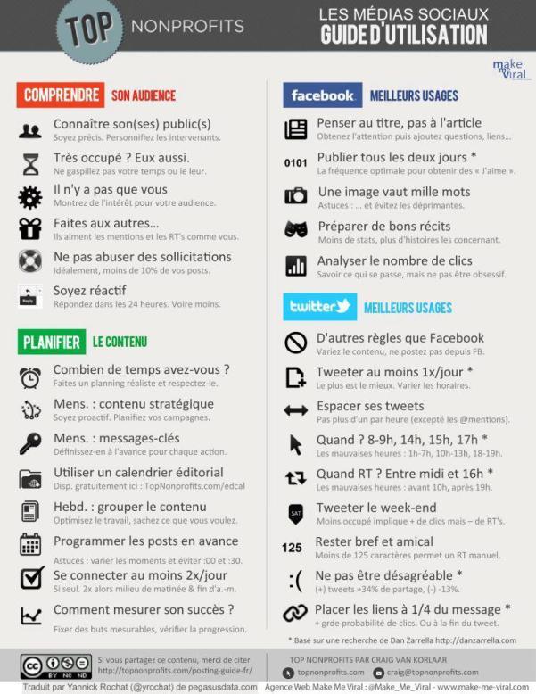 Le bon usage des réseaux sociaux