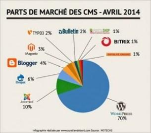 Parts de marché des CMS en avril 2014