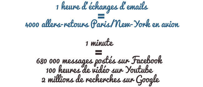 1 heure d'échanges d'emails = 4000 allers-retours Paris/New-York en avion