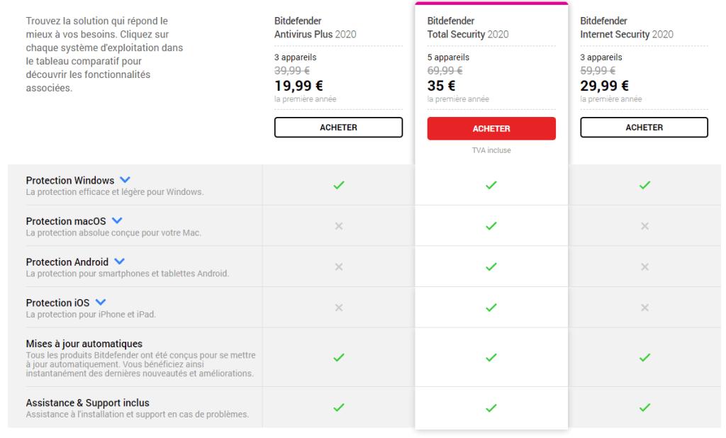 Antivirus-Bitdefender-2020-Offre-speciale