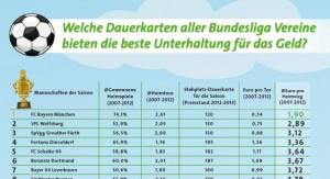 Bundesliga Infografik 2012