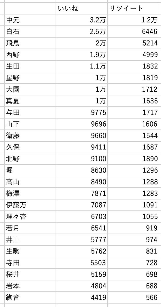 乃木坂46メンバーブログのTwitterのいいねとリツイート数