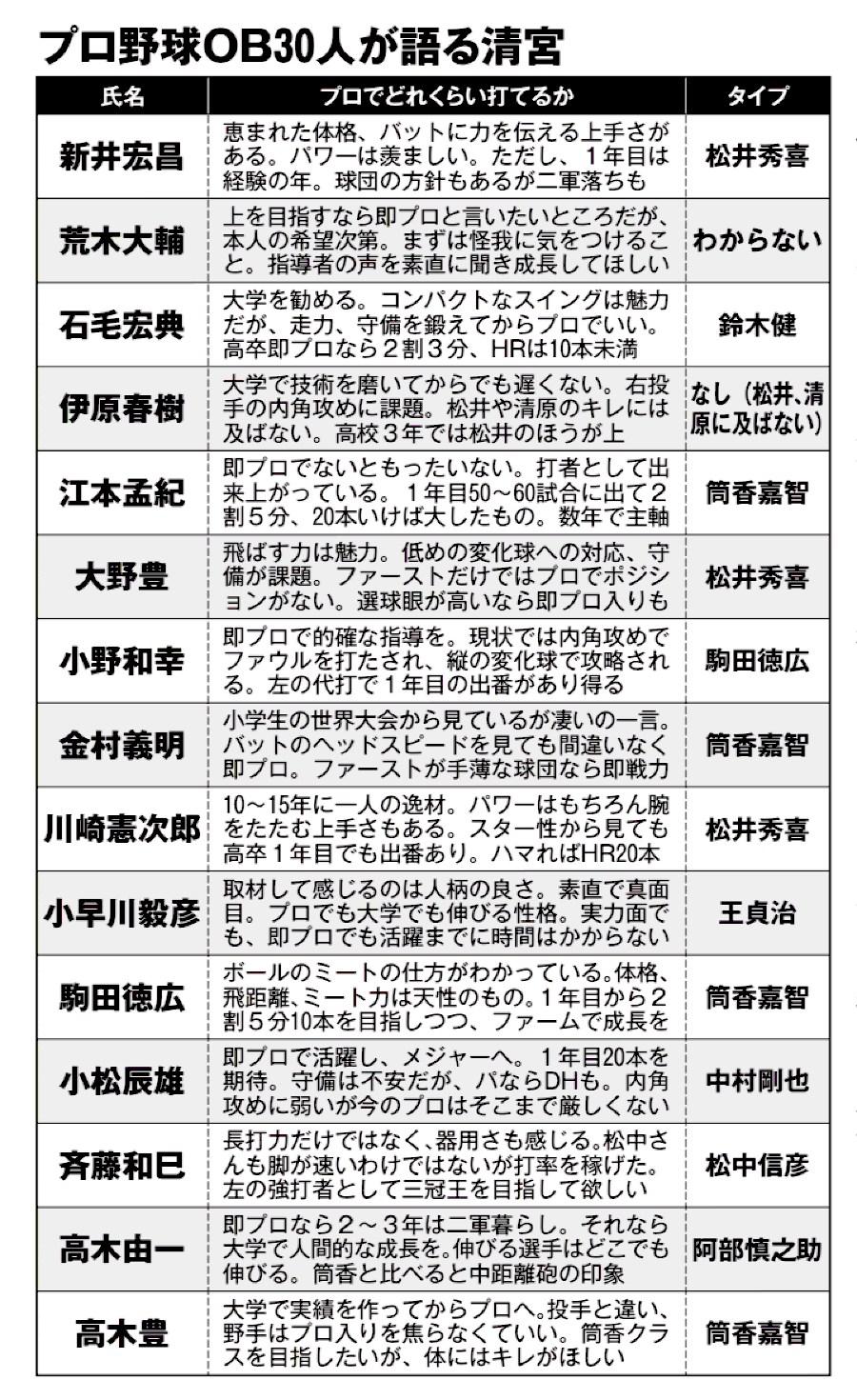 【徹底討論】清宮をプロ野球OB30人(レジェンドクラス)が語るwwwwwwwwwwww - プロ野球その他