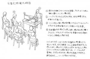 交霊会開催外略図