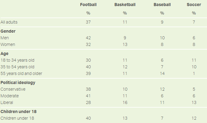 After overtaking Hockey as the 4th most popular sport in the US, Soccer is on its way to reach baseballs level
