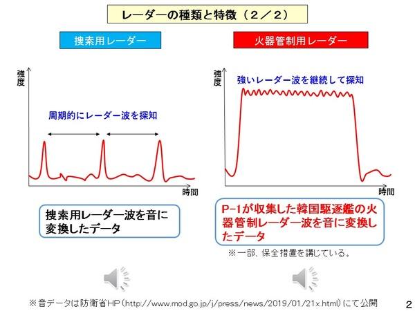 自衛隊「探知用レーダーと火器管制用レーダーの信号波形は明らかに違う」