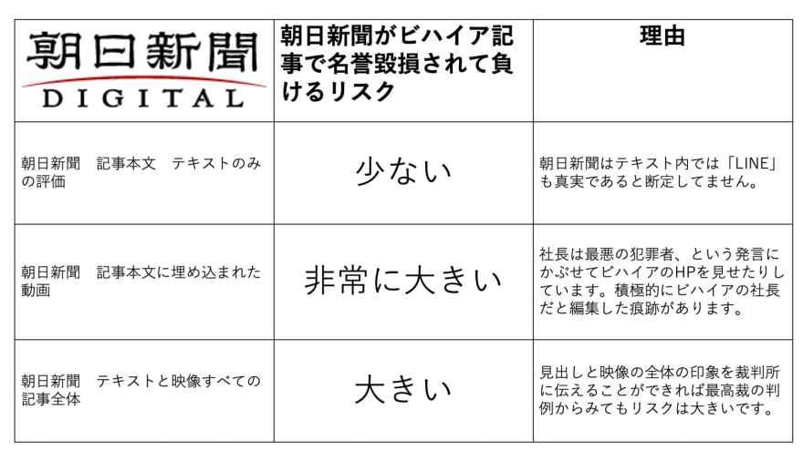 ビハイア 朝日新聞 名誉毀損検証 テキスト 映像 総合評価