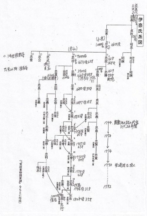 伊奈郡代の系図5