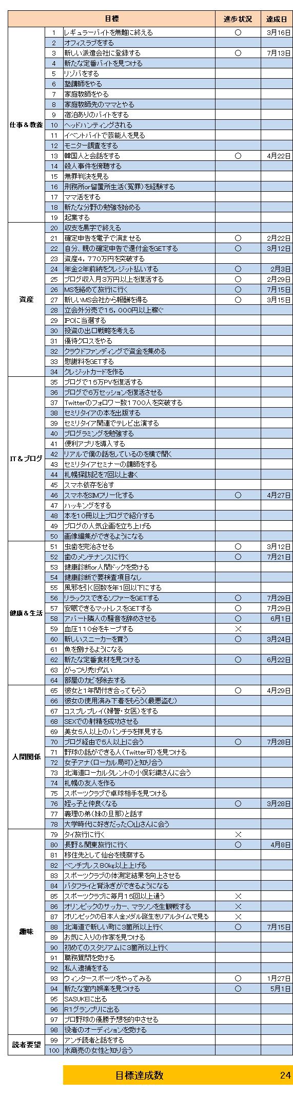 目標(2020.7)