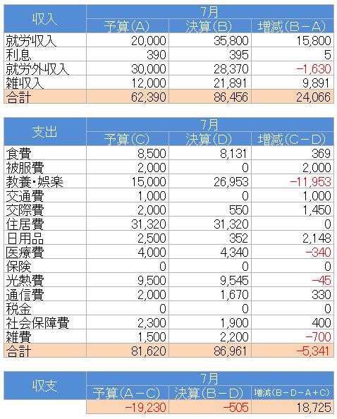 収支(2020.7)