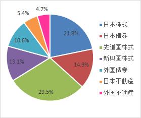 グラフ(2020.7)